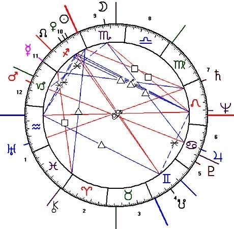 Astrograma Romaniei