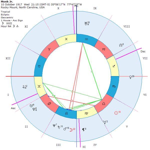 Harta ridicată în sistem de case Whole (semne întregi)