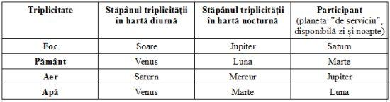 triplicitati