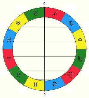 zodiac-antiscia