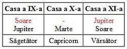tabel-semnificatori-case91011